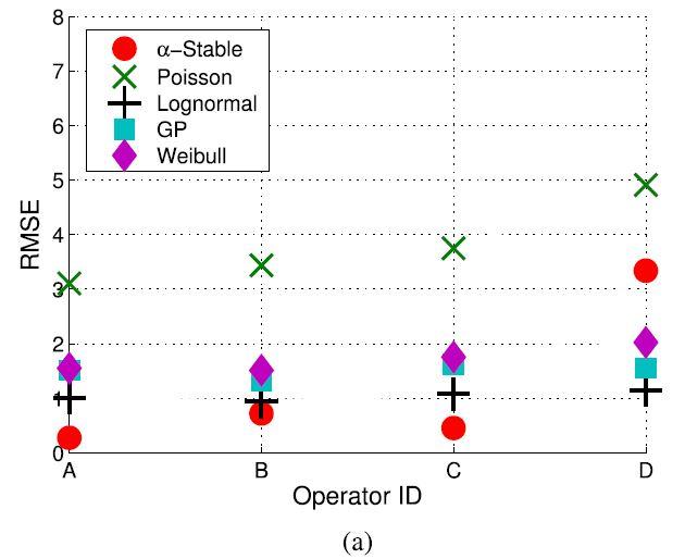 RMSE to Operator ID